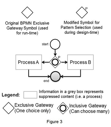 Evaluation Of Diagram Comprehensibility In Requirements Patterns For